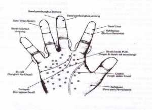 SIGN OF HAND